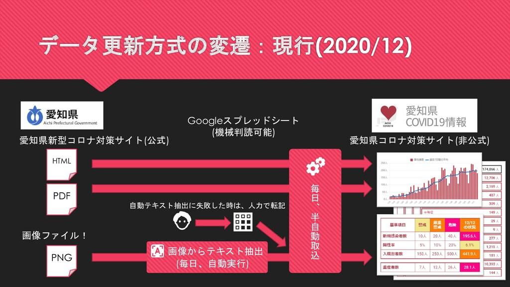 データ更新方式の変遷:現行(2020/12) 愛知県新型コロナ対策サイト(公式) PDF HT...