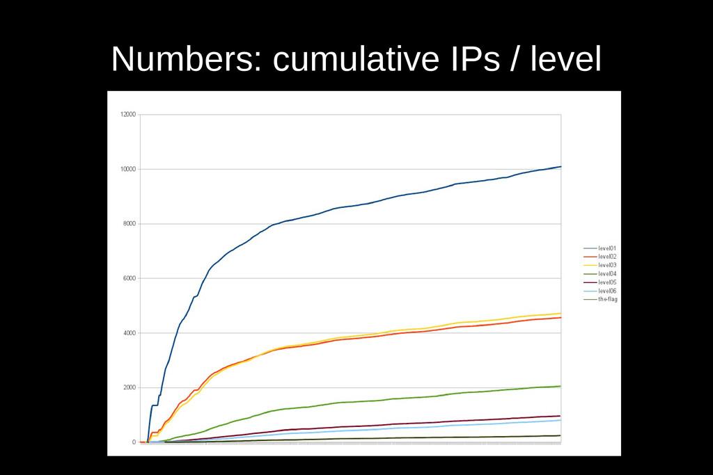 Numbers: cumulative IPs / level