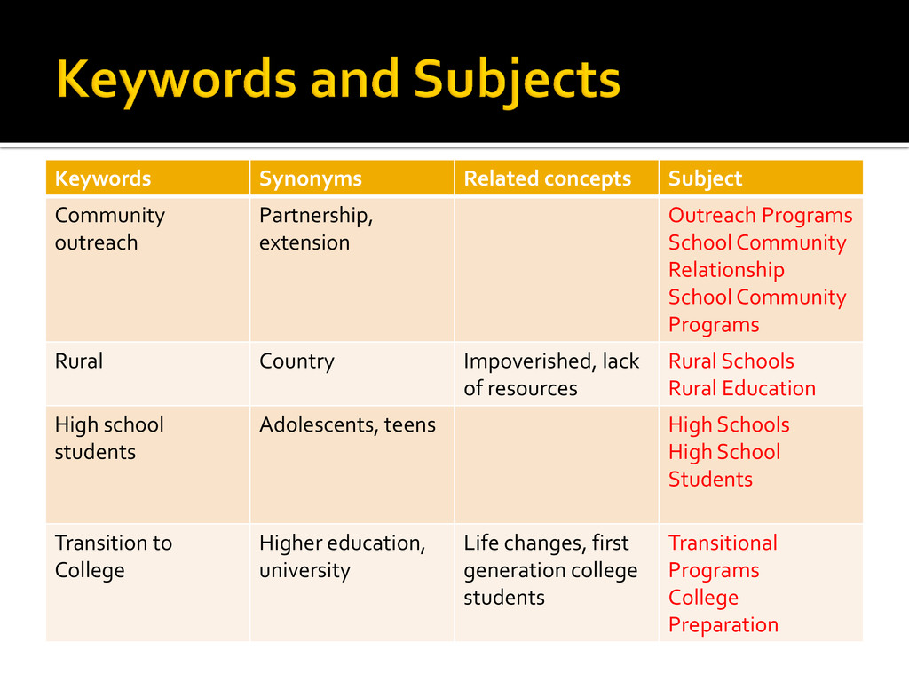 Keywords Synonyms Related concepts Subject Comm...