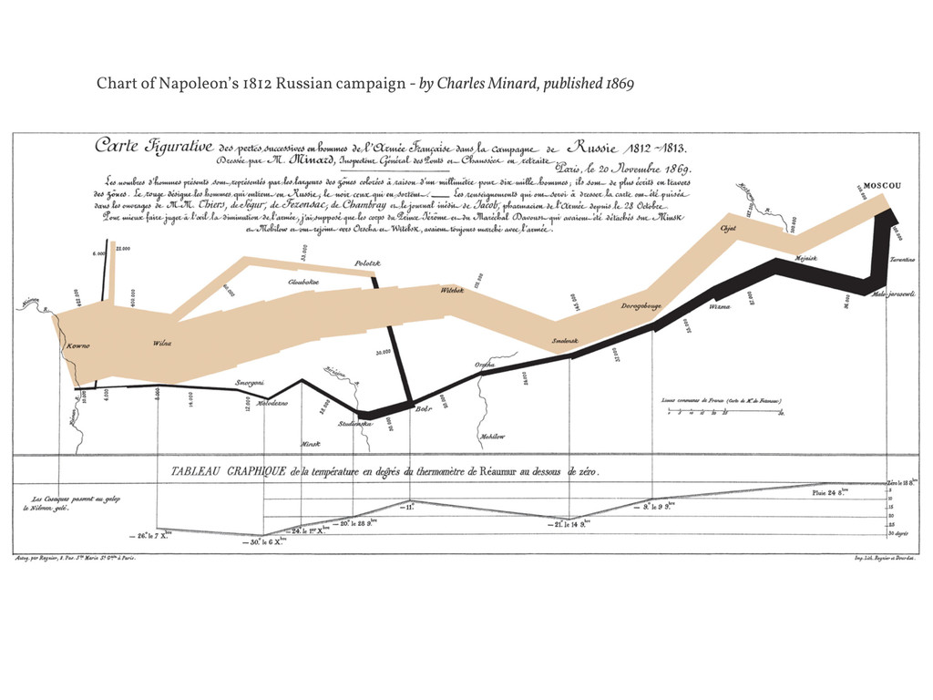 Chart of Napoleon's 1812 Russian campaign - by ...