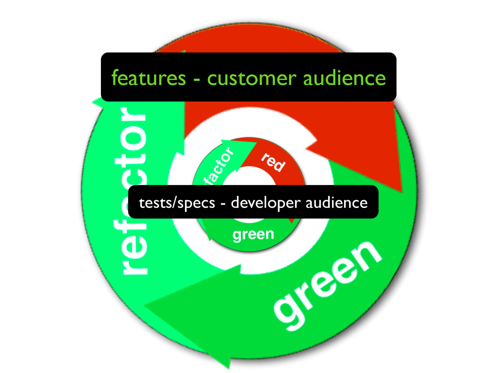 features - customer audience tests/specs - deve...