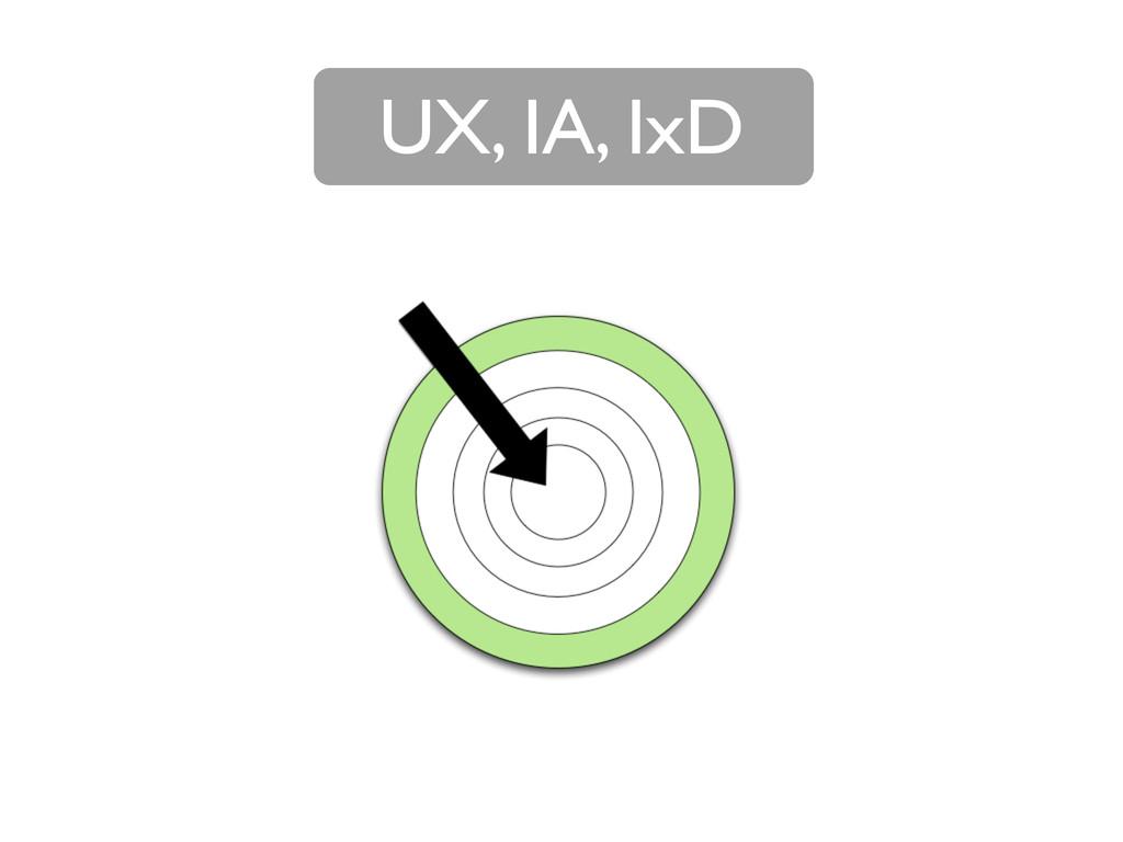 UX, IA, IxD