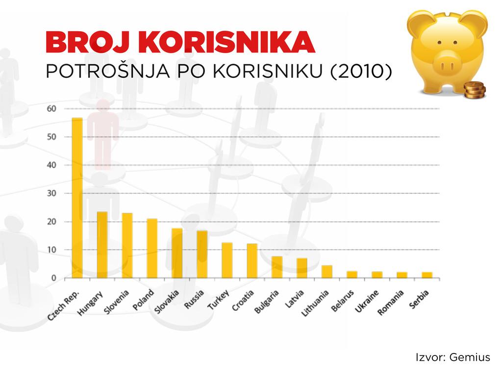 BROJ KORISNIKA POTROŠNJA PO KORISNIKU (2010) Iz...