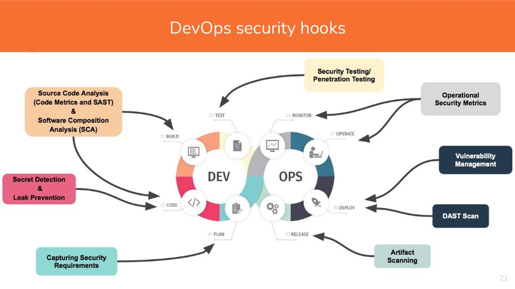 """ 21 DevOps security hooks"