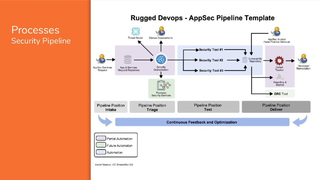Processes Security Pipeline