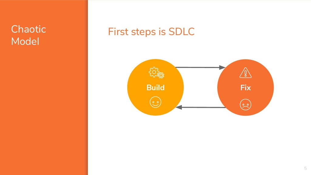 Chaotic Model 5 Fix Build First steps is SDLC
