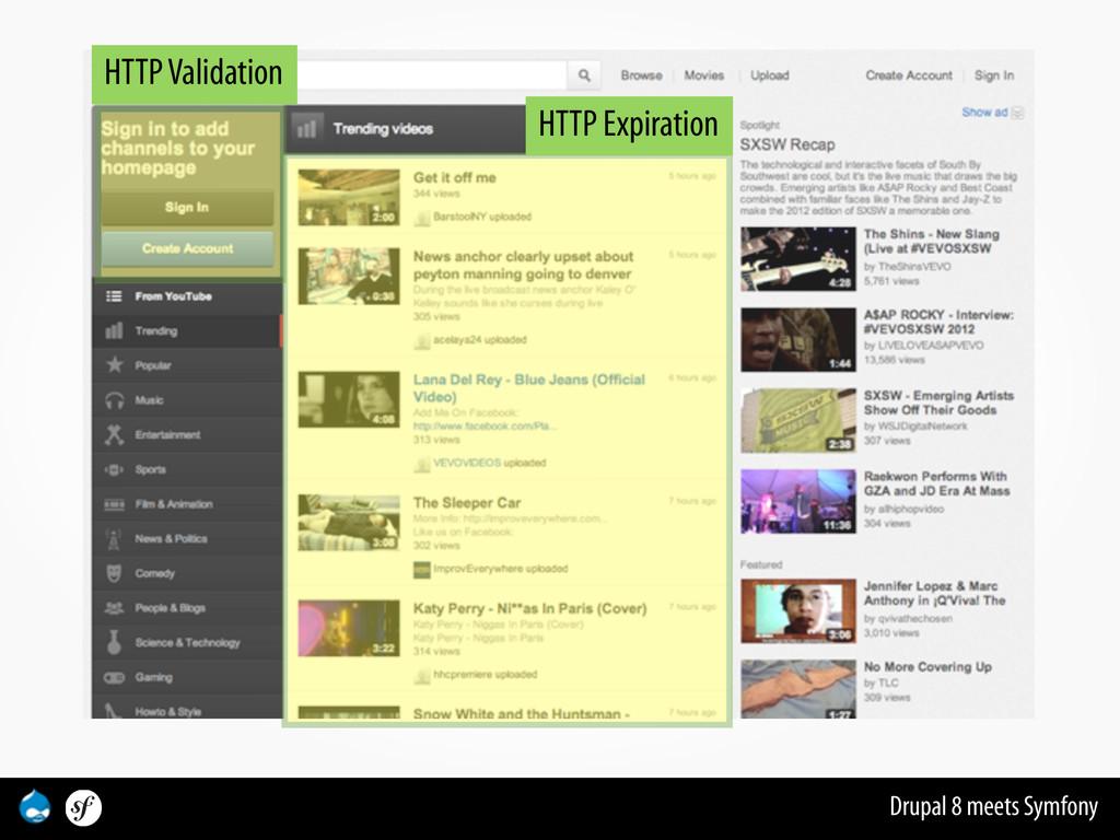 Drupal 8 meets Symfony HTTP Expiration HTTP Val...
