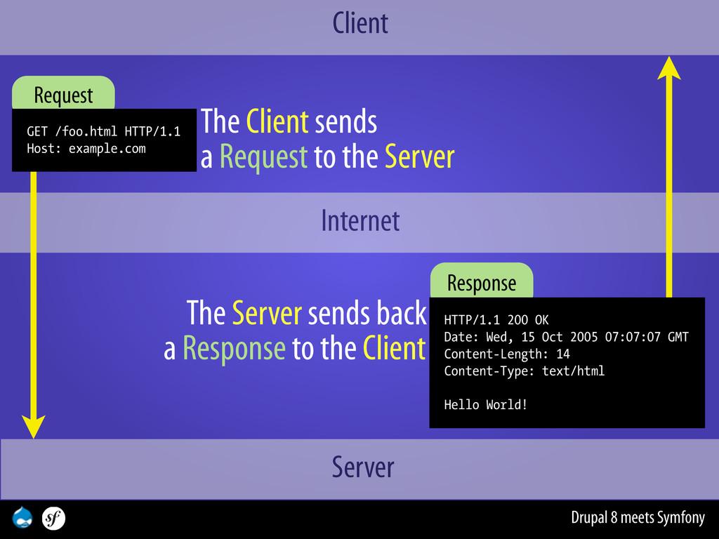 Drupal 8 meets Symfony Internet Client Server T...