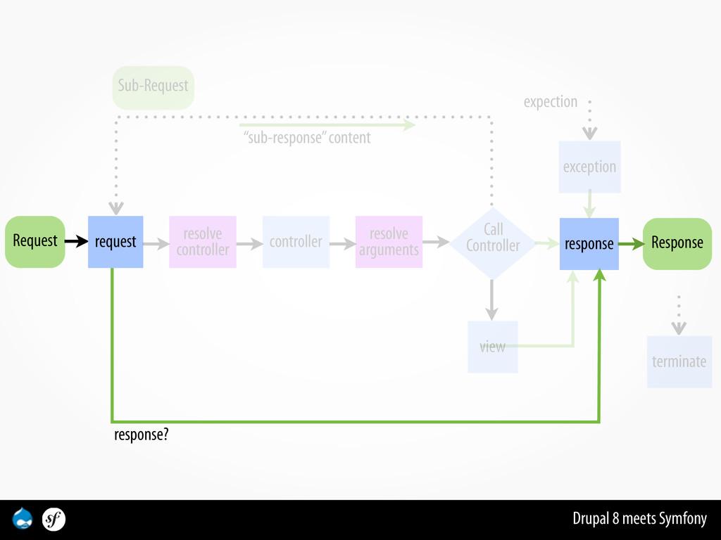 Drupal 8 meets Symfony Request Response respons...