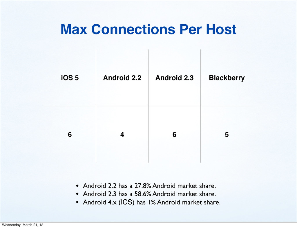 iOS 5 Android 2.2 Android 2.3 Blackberry 6 4 6 ...
