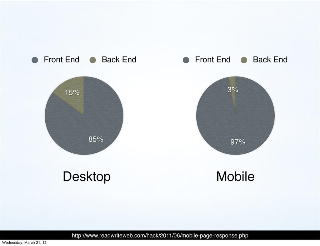 15% 85% Front End Back End 3% 97% Front End Bac...