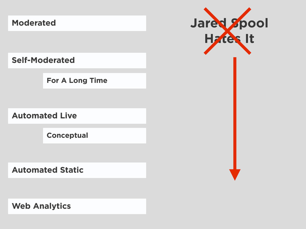 Jared Spool Hates It Conceptual For A Long Time...