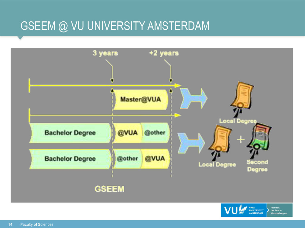 GSEEM @ VU UNIVERSITY AMSTERDAM 14 Faculty of S...