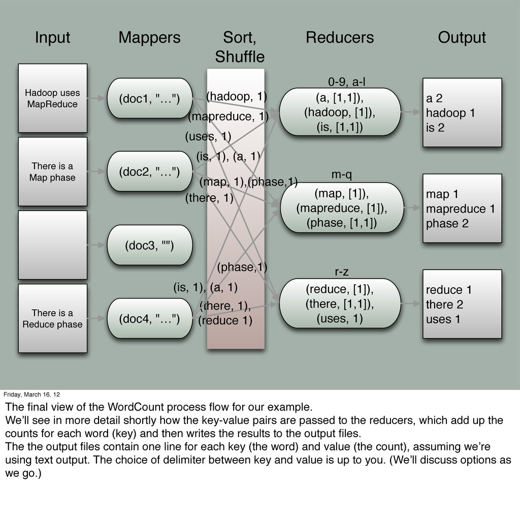 There is a Map phase Hadoop uses MapReduce Inpu...