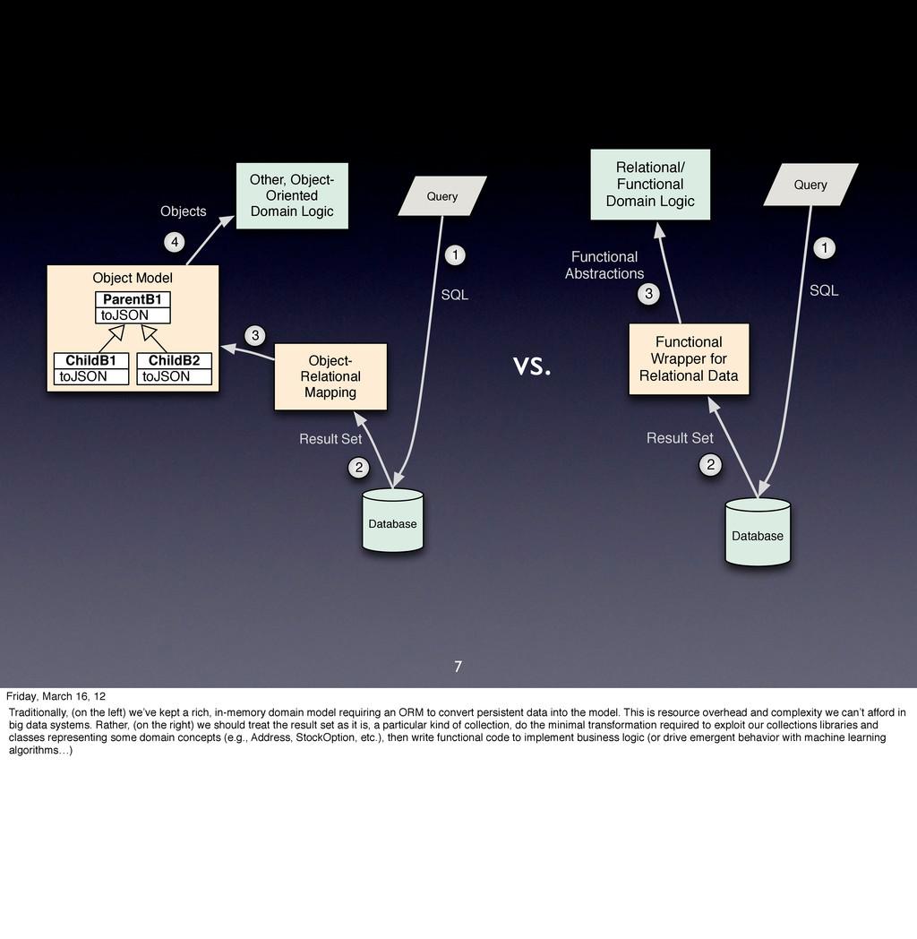 7 Object Model toJSON ParentB1 toJSON ChildB1 t...