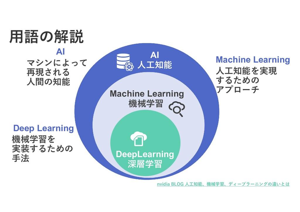 AI 人工知能 Machine Learning 機械学習 DeepLearning 深層学習...
