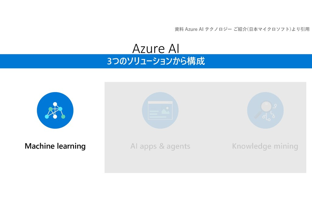 Azure AI 3つのソリューションから構成 AI apps & agents Knowle...