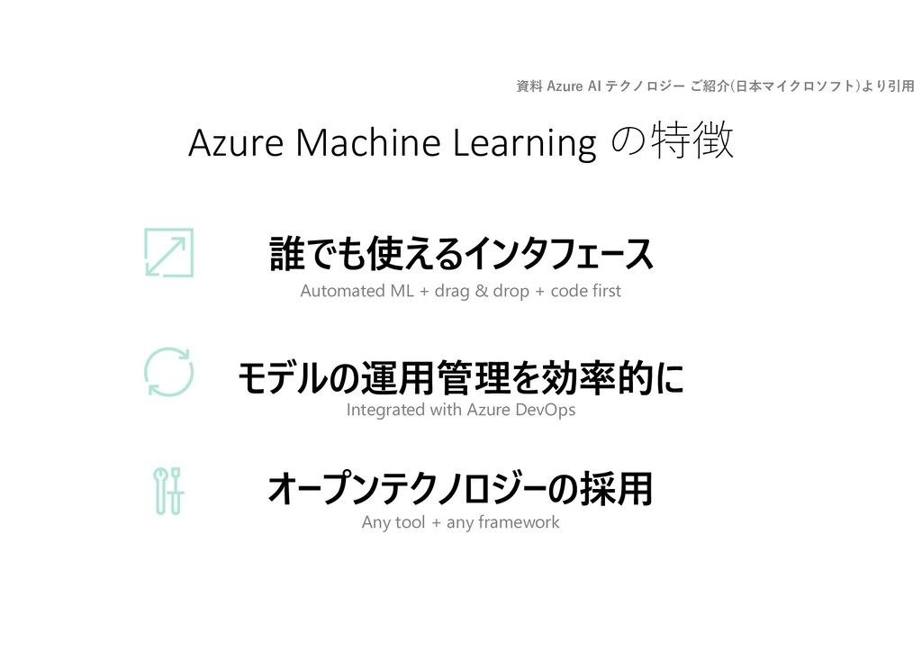 Azure Machine Learning の特徴 Any tool + any frame...