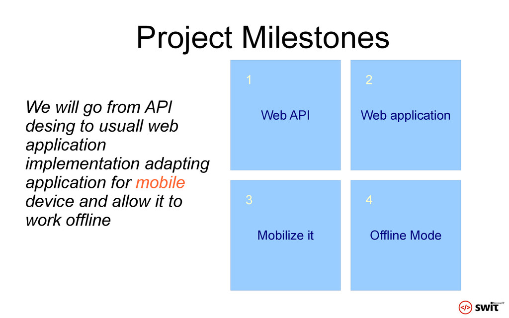 Project Milestones Web API Web application Mobi...