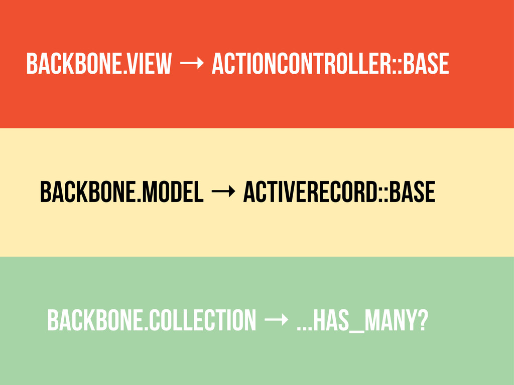 Backbone.View → ActionController::Base Backbone...