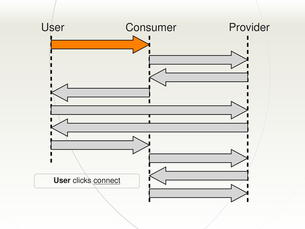 User Consumer Provider User clicks connect