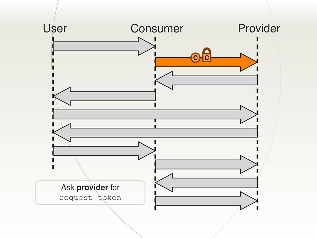 User Consumer Provider C C Ask provider for req...