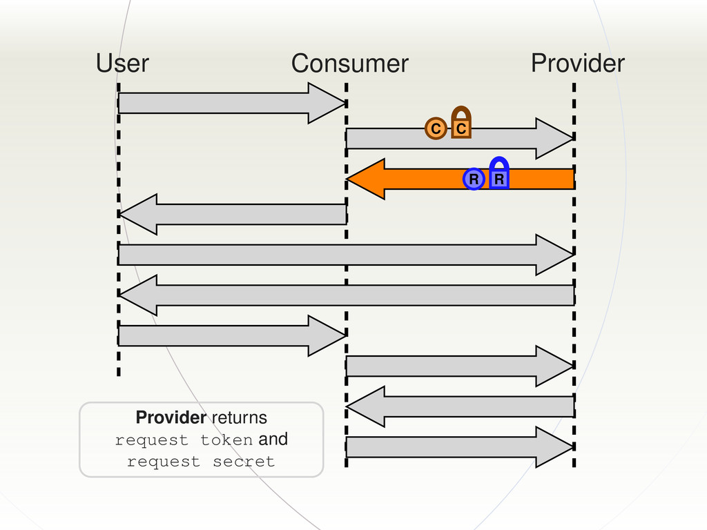 User Consumer Provider C C R R Provider returns...