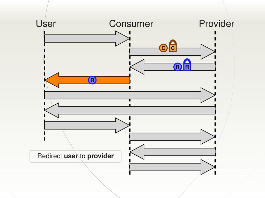 User Consumer Provider C C R R R Redirect user ...