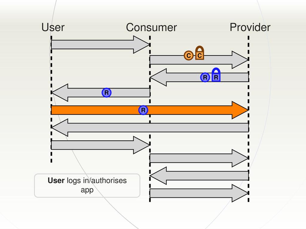 User Consumer Provider C C R R R R User logs in...