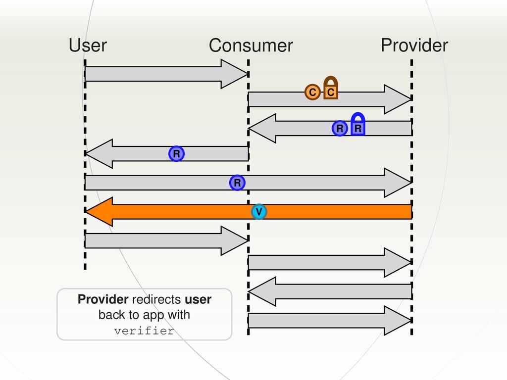 User Consumer Provider C C R R R R V Provider r...