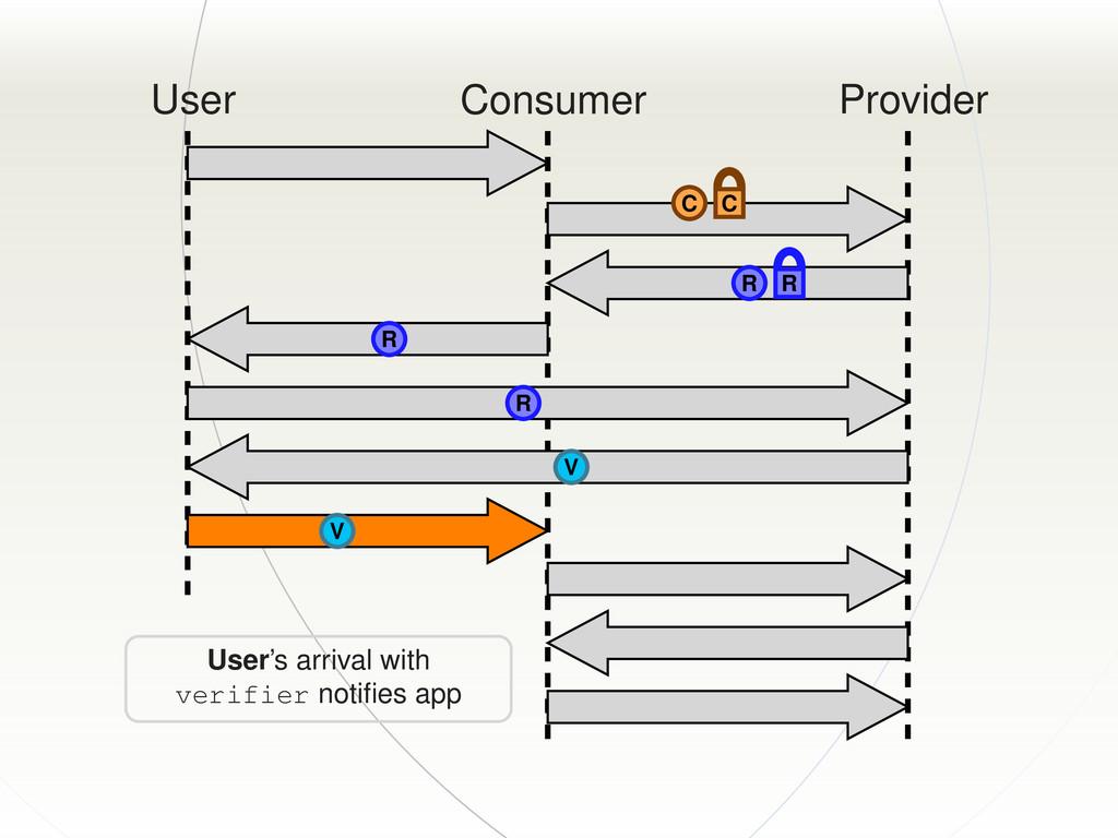 User Consumer Provider C C R R R R V V User's a...