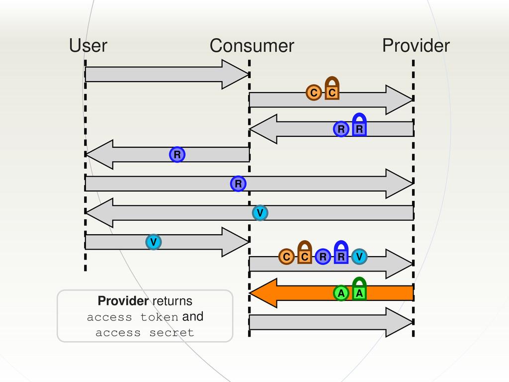 User Consumer Provider C C R R R R V V C C R R ...