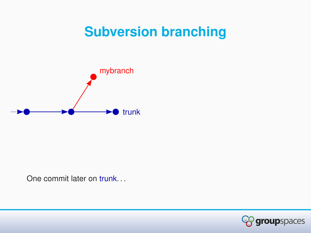 Subversion branching One commit later on trunk....