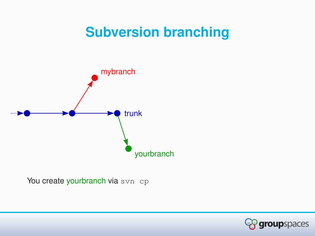 Subversion branching You create yourbranch via ...