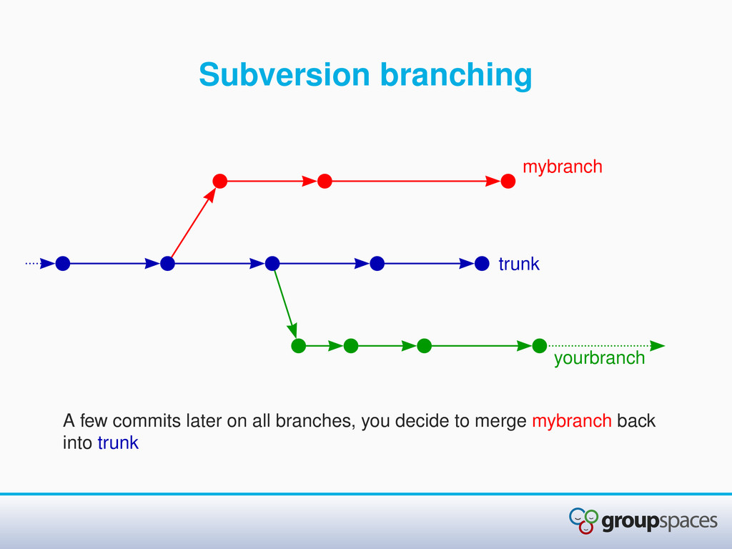 Subversion branching A few commits later on all...