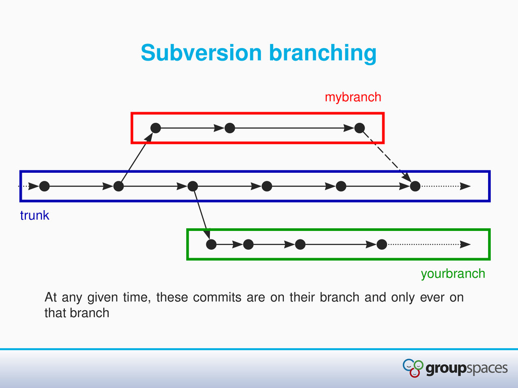 Subversion branching At any given time, these c...