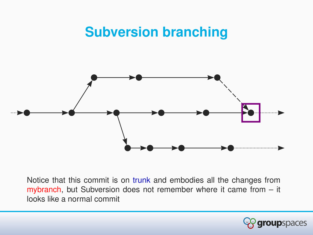 Subversion branching Notice that this commit is...