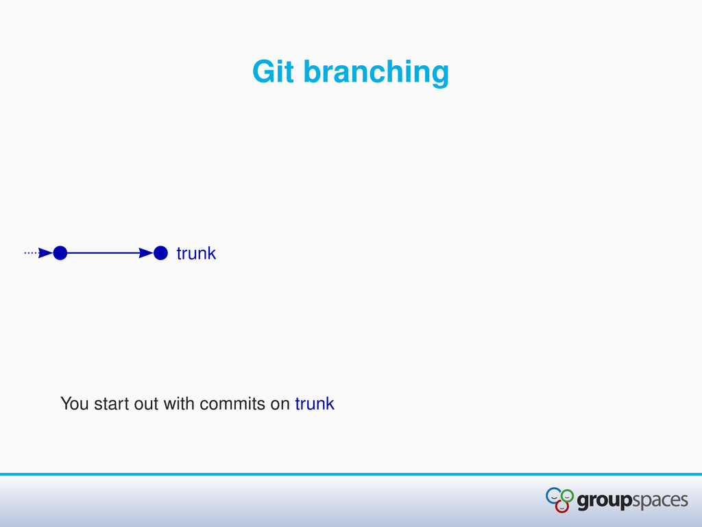 Git branching You start out with commits on tru...