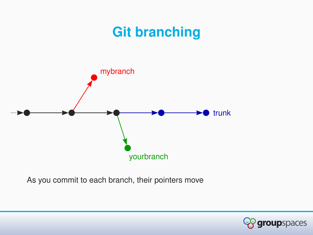 Git branching As you commit to each branch, the...