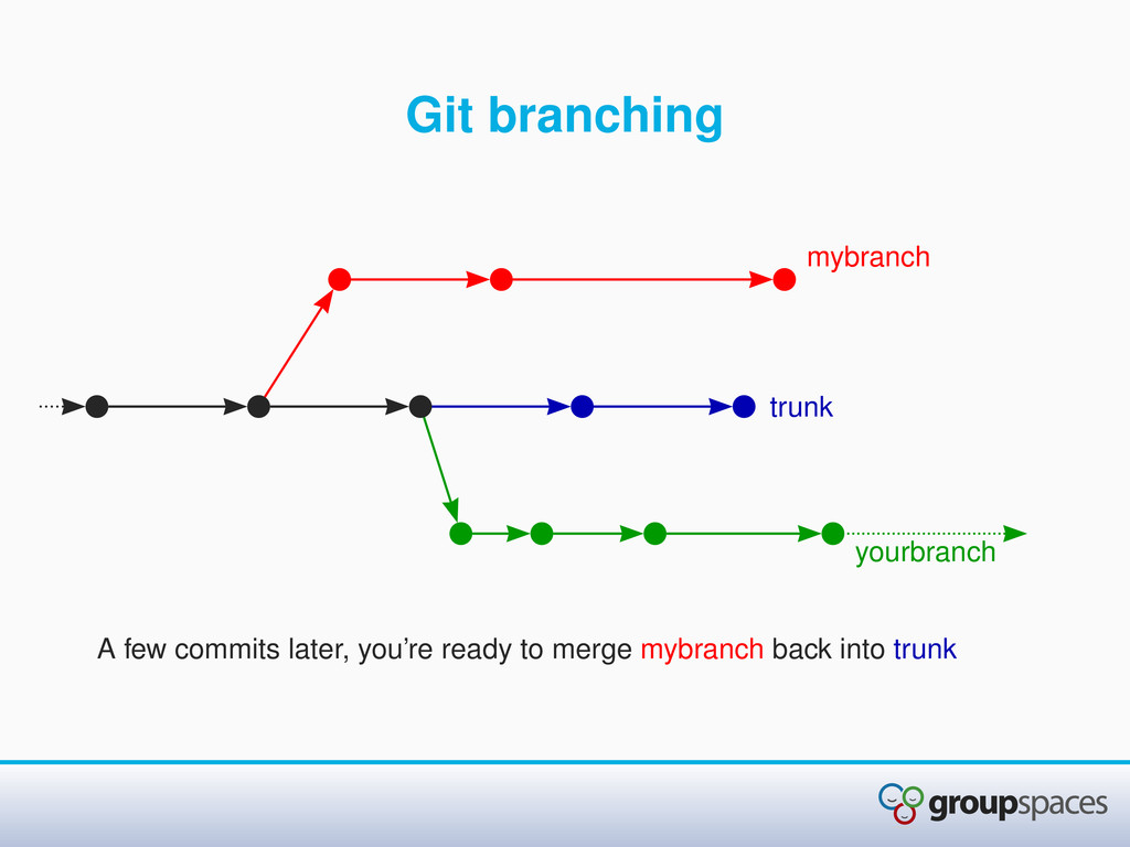 Git branching A few commits later, you're ready...