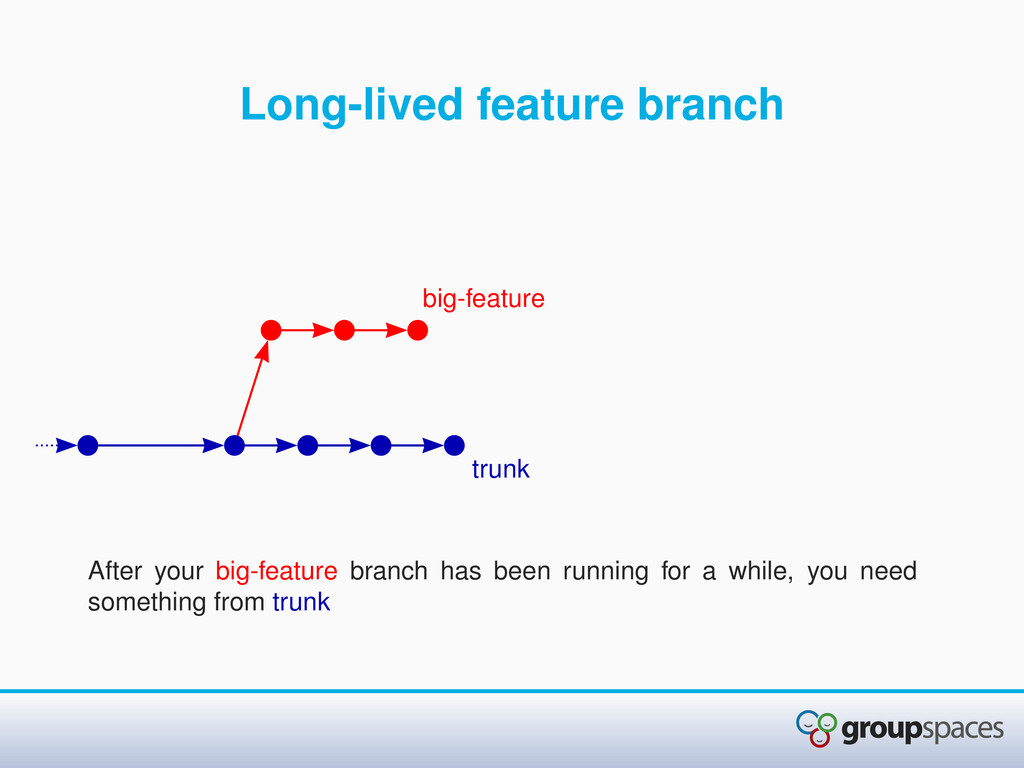 Long-lived feature branch After your big-featur...