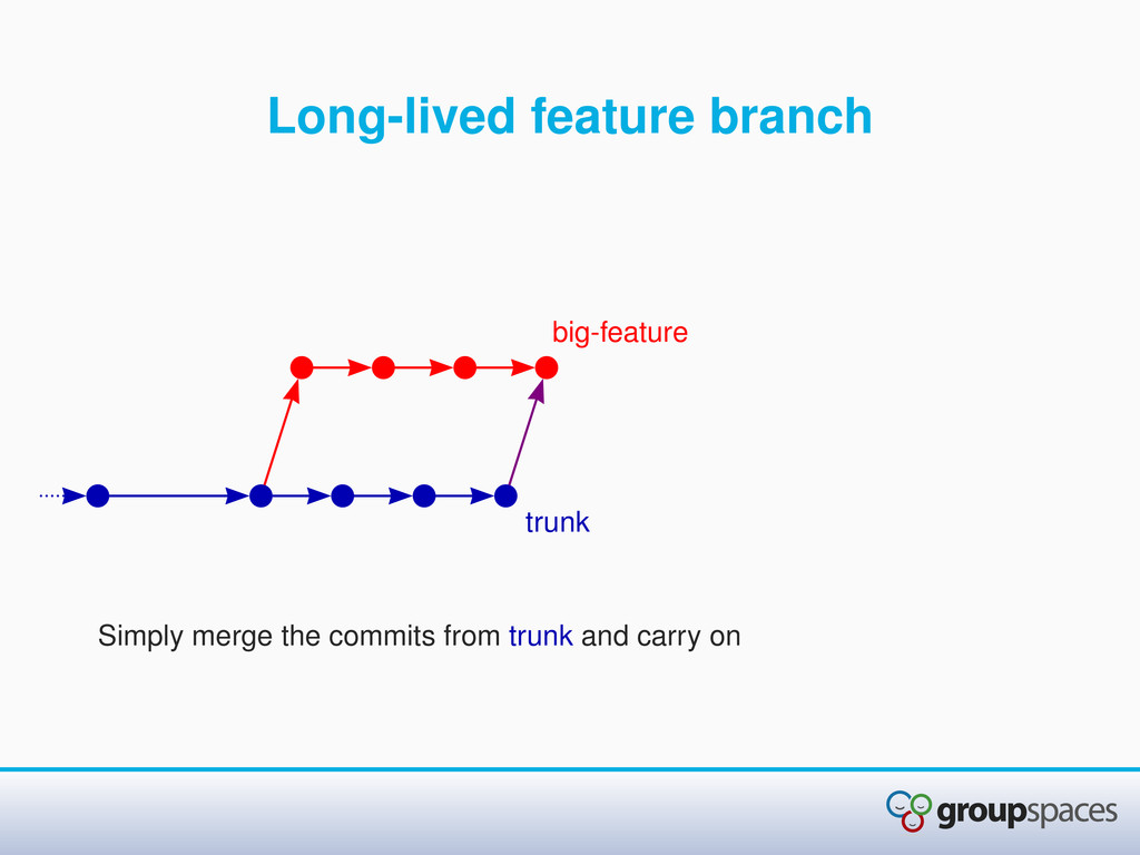 Long-lived feature branch Simply merge the comm...