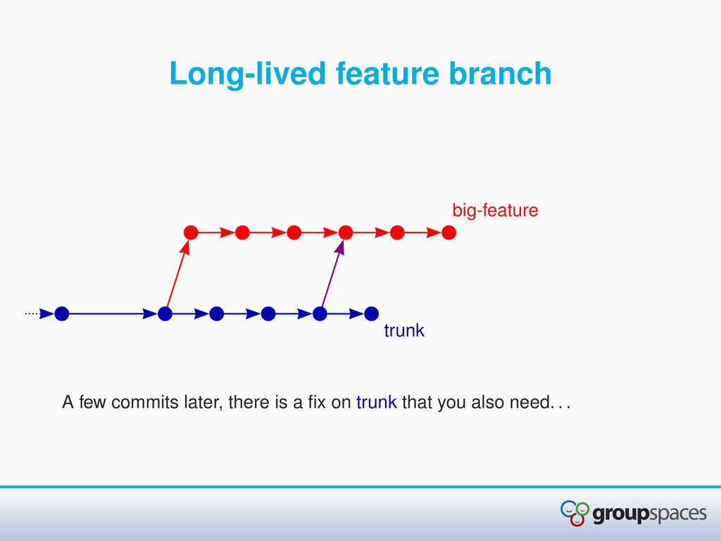 Long-lived feature branch A few commits later, ...