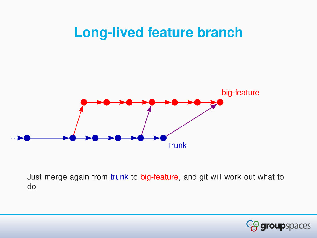 Long-lived feature branch Just merge again from...