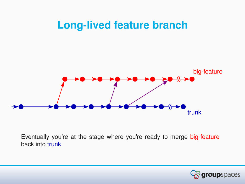 Long-lived feature branch Eventually you're at ...