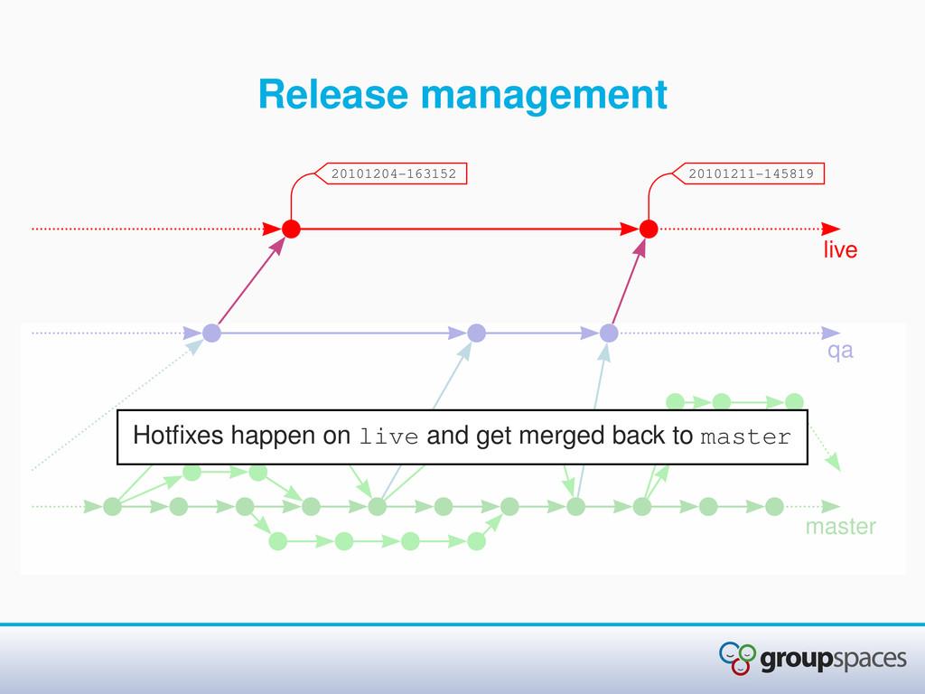 Release management qa live master 20101204-1631...