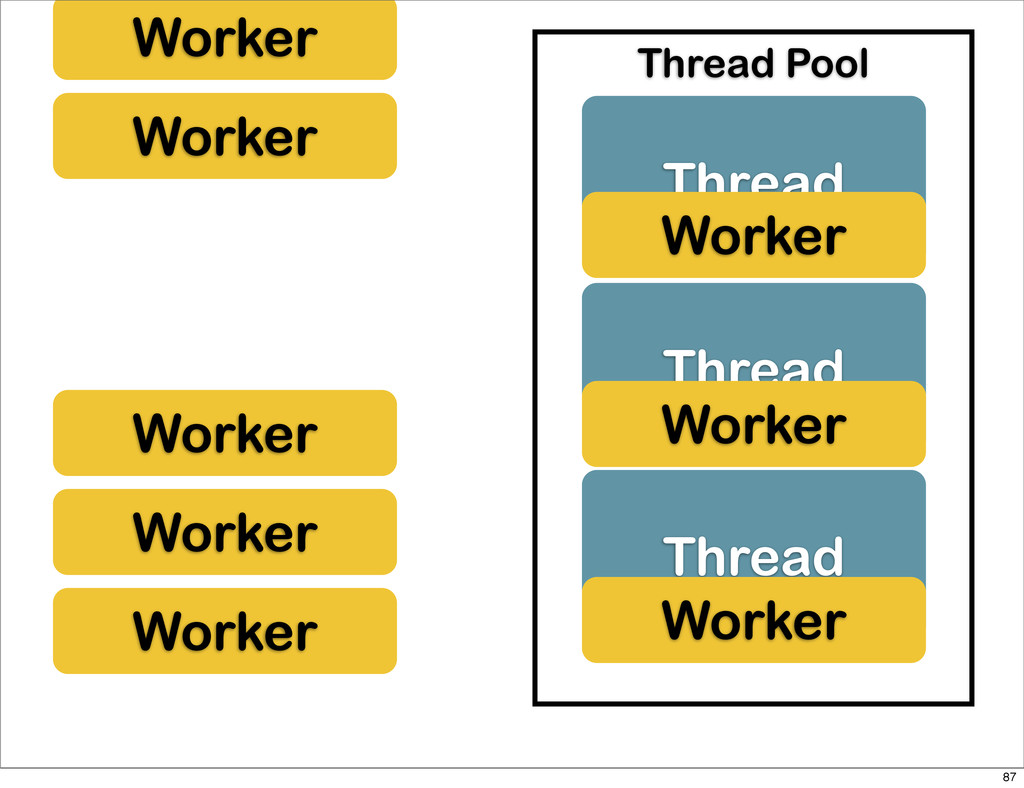 Worker Worker Worker Worker Thread Thread Threa...
