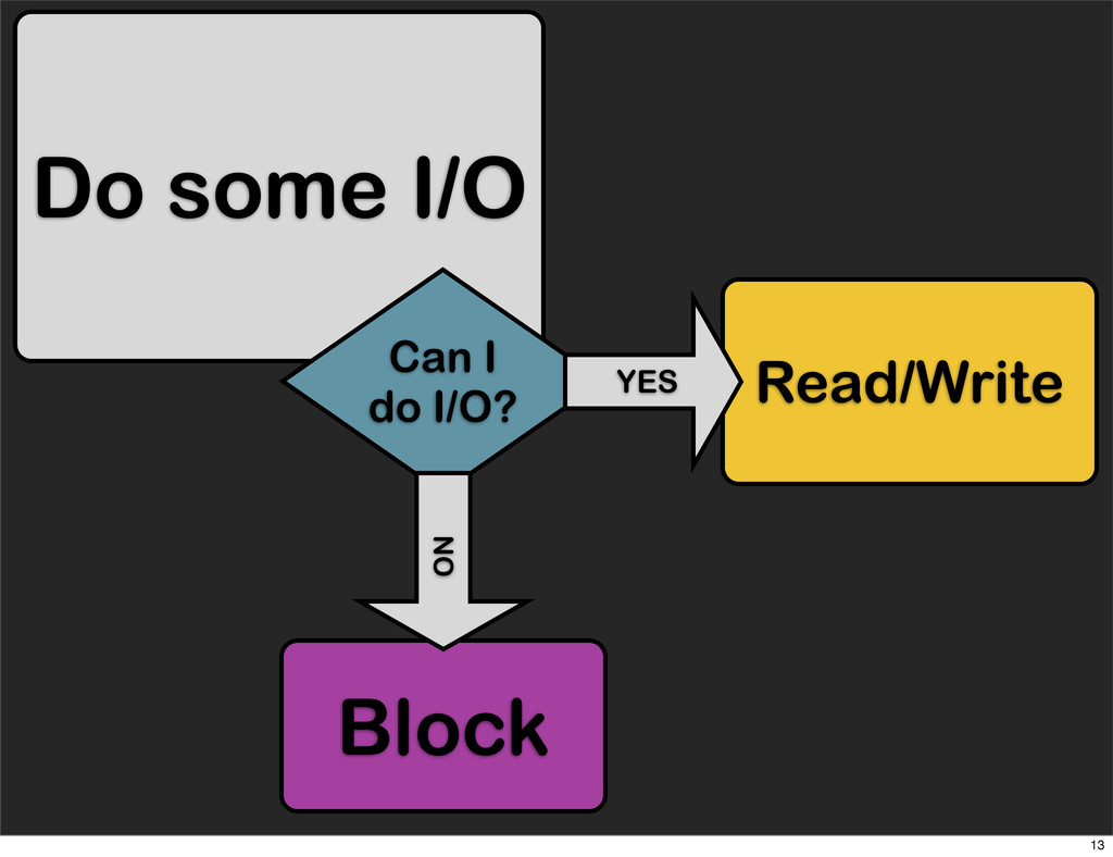 Do some I/O Can I do I/O? Read/Write Block YES ...