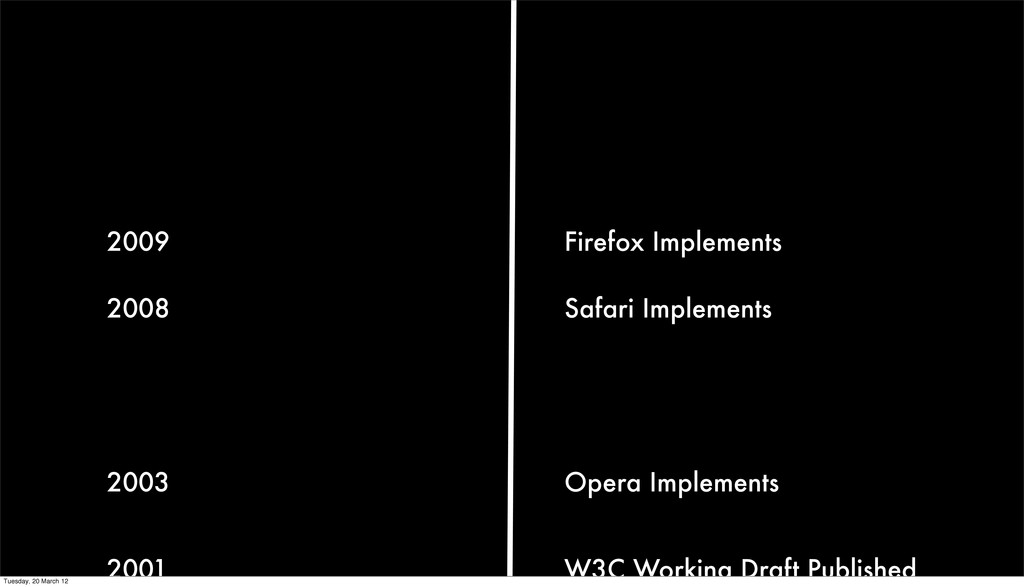 W3C Working Draft Published 2001 Opera Implemen...