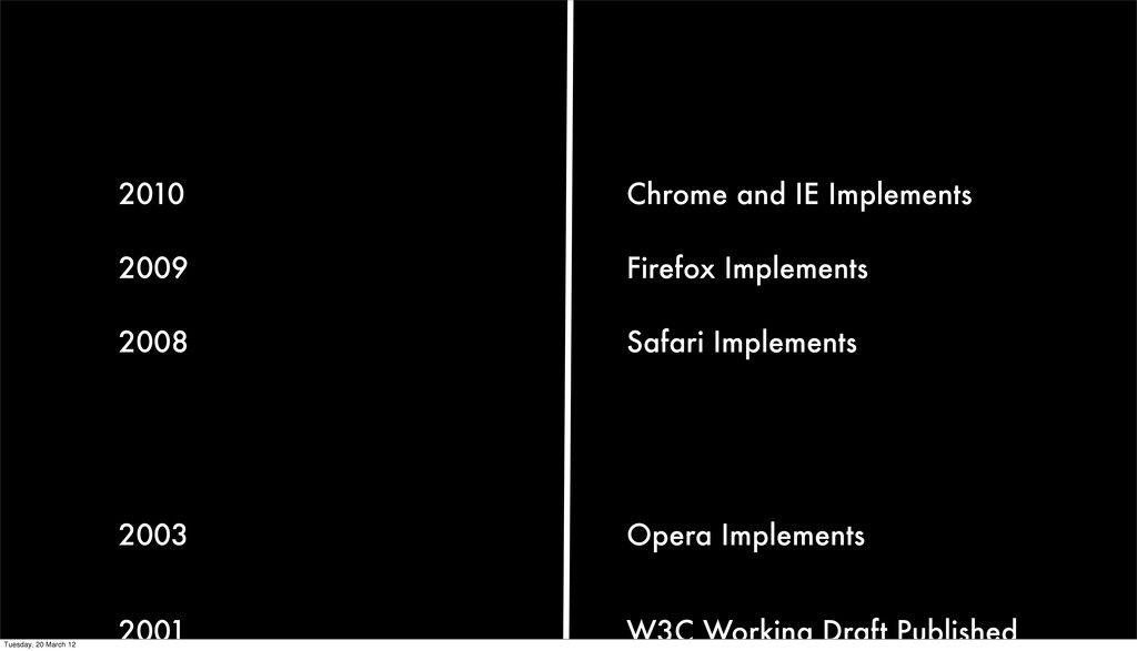 Chrome and IE Implements 2010 W3C Working Draft...